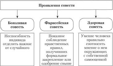 Формы проявления совести по Ю. А. Шрейдеру