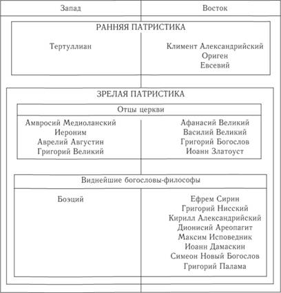 Классификация патристики