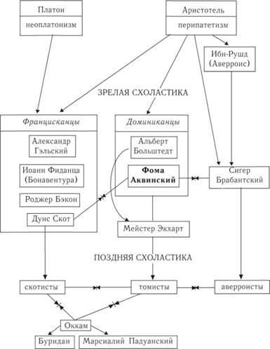 Взгляды Фомы Аквинского Реферат Философские Взгляды Фомы Аквинского Реферат