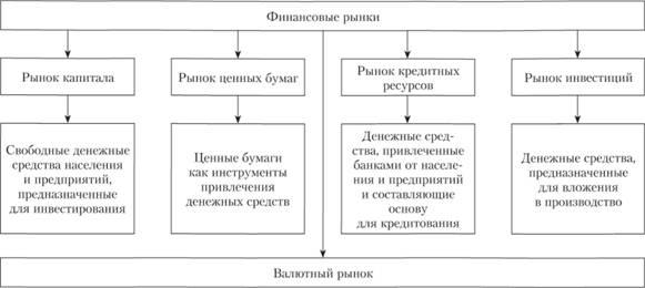 Финансовый и рынок финансы по шпаргалка