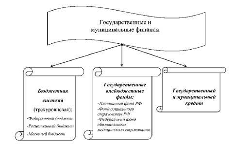 Структура государственного управления схема фото 703
