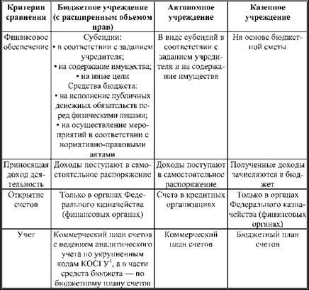 фонды некоммерческие организации характеристика таблица