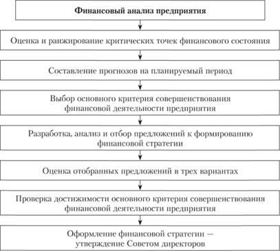 Оценка эффективности финансовой политики корпорации кратко