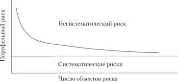 УПРАВЛЕНИЕ РИСКАМИ КОРПОРАЦИИ Основы риск менеджмента в  Зависимость портфельного риска от числа рисков в портфеле