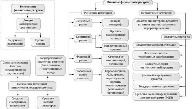 Операционные расходы коммерческой недвижимости коммерческая недвижимость в иркутске октябрьский район