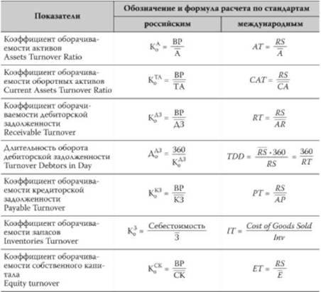 Оценка эффективности использования ресурсов Финансовый анализ  Система показателей эффективности использования ресурсов