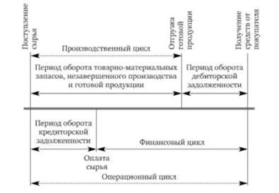 Финансового цикл схема