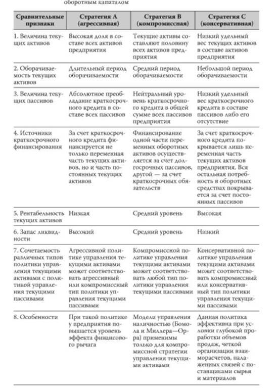 Сравнительный анализ альтернативных стратегий управления оборотным капиталом