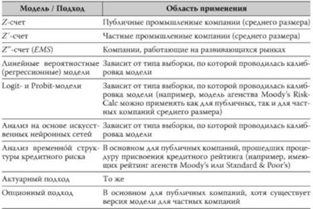характеристика моделей