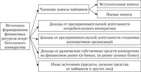 Кредитный кооператив и потребительский ипотечный кооператив отличия инвестсбербанк потребительский кредит без поручителей