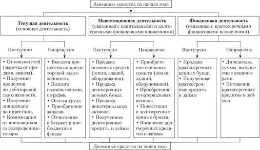 Схема формирования и движения денежных средств организации