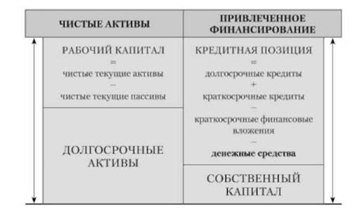 Балансовый отчет для финансового анализа