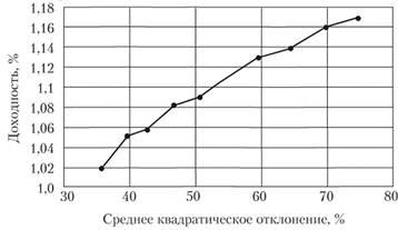 Сочетание доходности и риска портфеля при различных сочетаниях долей акций компаний Б и В в портфеле
