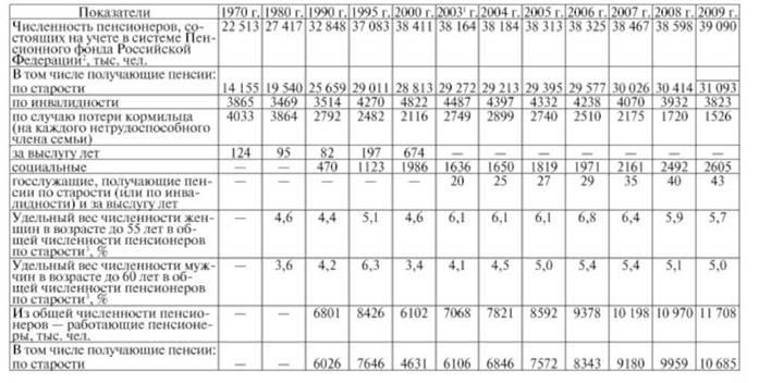Пенсионный фонд РФ Бюджетная система Российской Федерации Численность пенсионеров и средний размер назначенных пенсий по видам пенсионного обеспечения на конец года