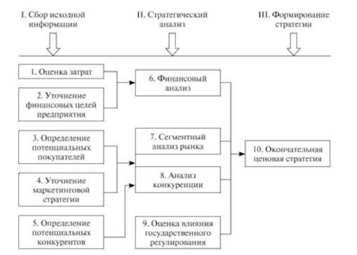 Основные элементы и этапы разработки ценовой политики