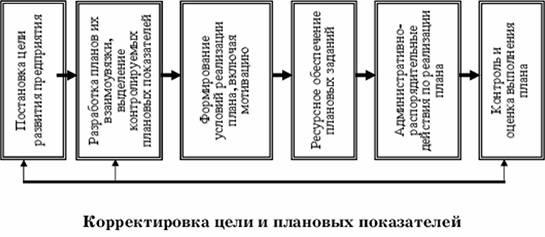 Планирование в системе управления Контрольные вопросы и задания  Планирование в системе управления