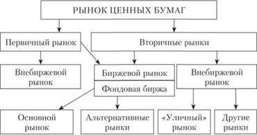 11)Эмитенты и инвесторы