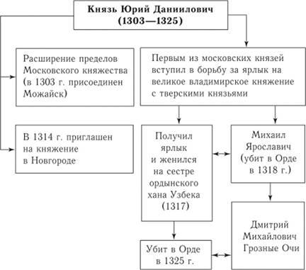 лучшим материалом основные приннципы политики московских князей оно термобелье