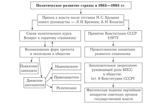 Шпаргалка 1964-1985 гг. культурное развитие