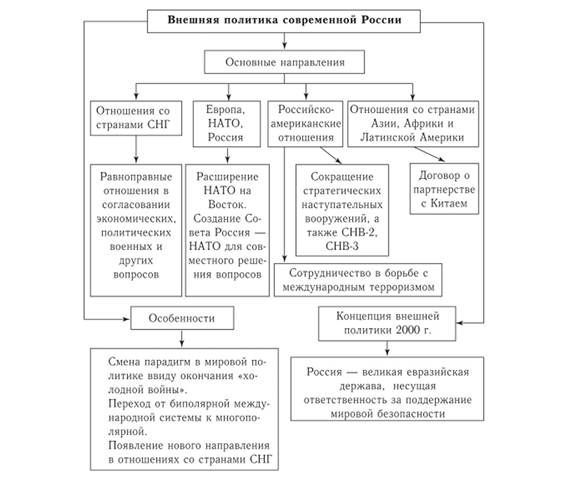 Решение задач россии в 21 веке схема решения задачи по физике