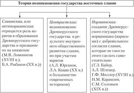 Теория образования древнерусского государства доклад 3005
