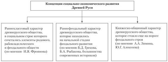 Социально экономическое развитие киевской руси реферат 4303