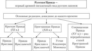 Русская правда схемах