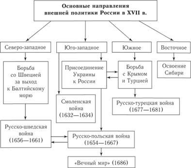 Схема внешняя политика