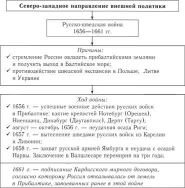 война 1667 русско-польская ход войны таблица 1654