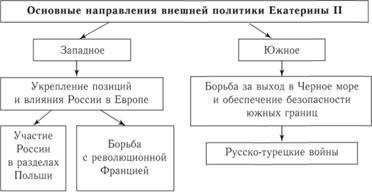 Внешняя политика Екатерины ii История России Основные направления внешней политики Екатерины ii