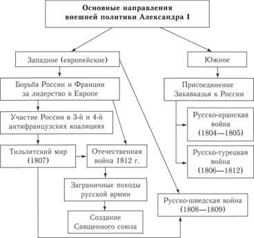 таблица по истории внешняя политика россии 1801-1812