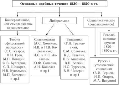 общественные течения 19 века таблица