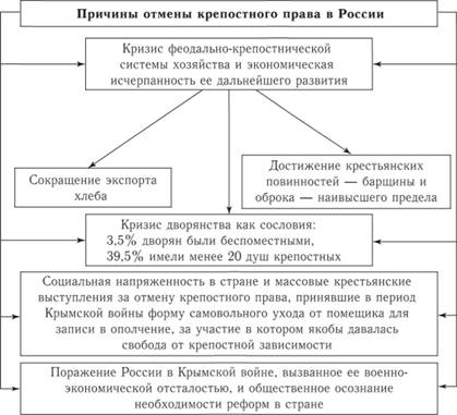 Причины отмены крепостного права в России