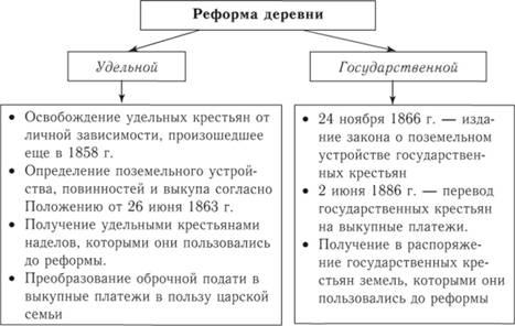 Реформы удельной и государственной деревень