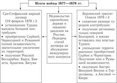 каковы были итоги русско-турецкой войны 1877 1878гг