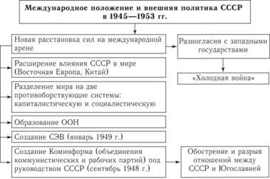 И развитие социально-экономическое 1945-1953 гг ссср шпаргалка общественно-политическое в кратко