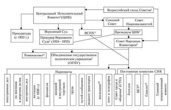 Высшие и центральные органы власти и управления СССР в 1922-1936 гг.