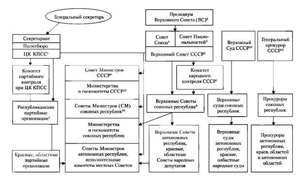 Схема 17. Органы