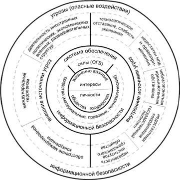 Состояние защищенности Внутренние и внешние угрозы информационной  Структурная модель информационной безопасности