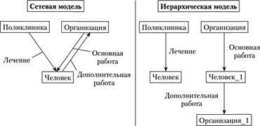 Работа в сетевой модели определение работа в полиции тольятти для девушек