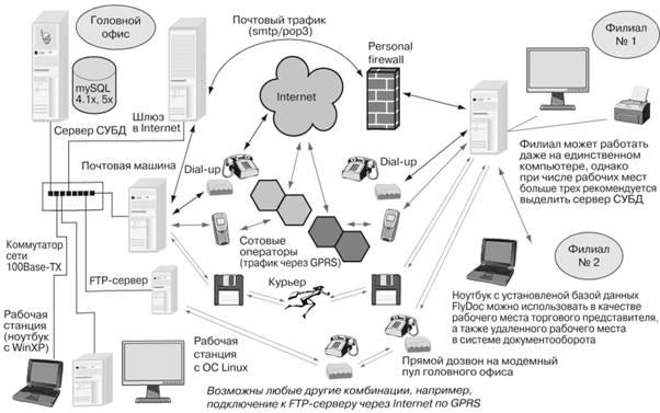 Информационные технологии электронного бизнеса Информационные  Пример распределенной ИС построенной на internet технологиях