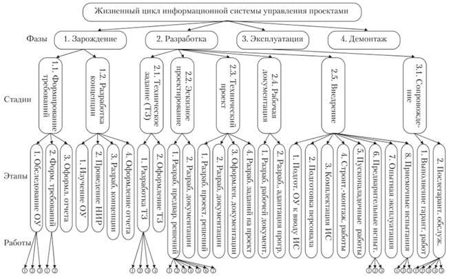 Жизненный цикл информационных систем Информационные системы и  Жизненный цикл ИС