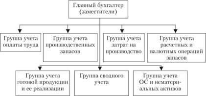 Схема бухгалтерии торгового предприятия