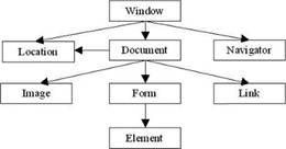 Работа с объектной моделью документа модельный бизнес южноуральск