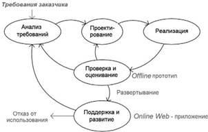 Девушка модель веб приложения работа девушкам в казани досуг