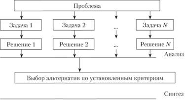Принципы и методы системного анализа Анализ инновационной  Схема процесса решения проблемы