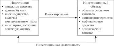 Взаимосвязь элементов инвестиционной деятельности