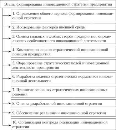 Формирование инновационных стратегий в зависимости от уровня  Основные этапы процесса разработки инновационной стратегии предприятия