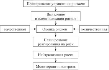 Схема процесса управления рисками фото 840