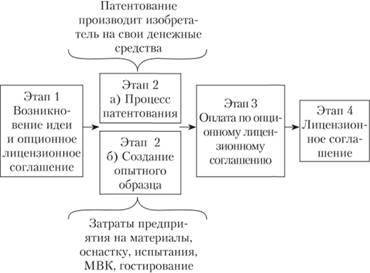 Схема взаимосвязи технических, правовых и финансовых аспектов при внедрении технической инновации